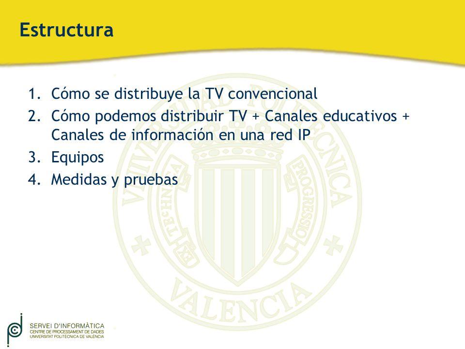 Estructura Cómo se distribuye la TV convencional