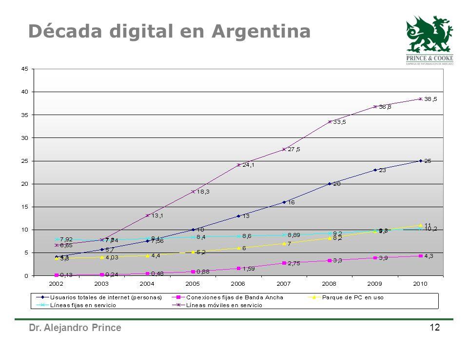 Década digital en Argentina