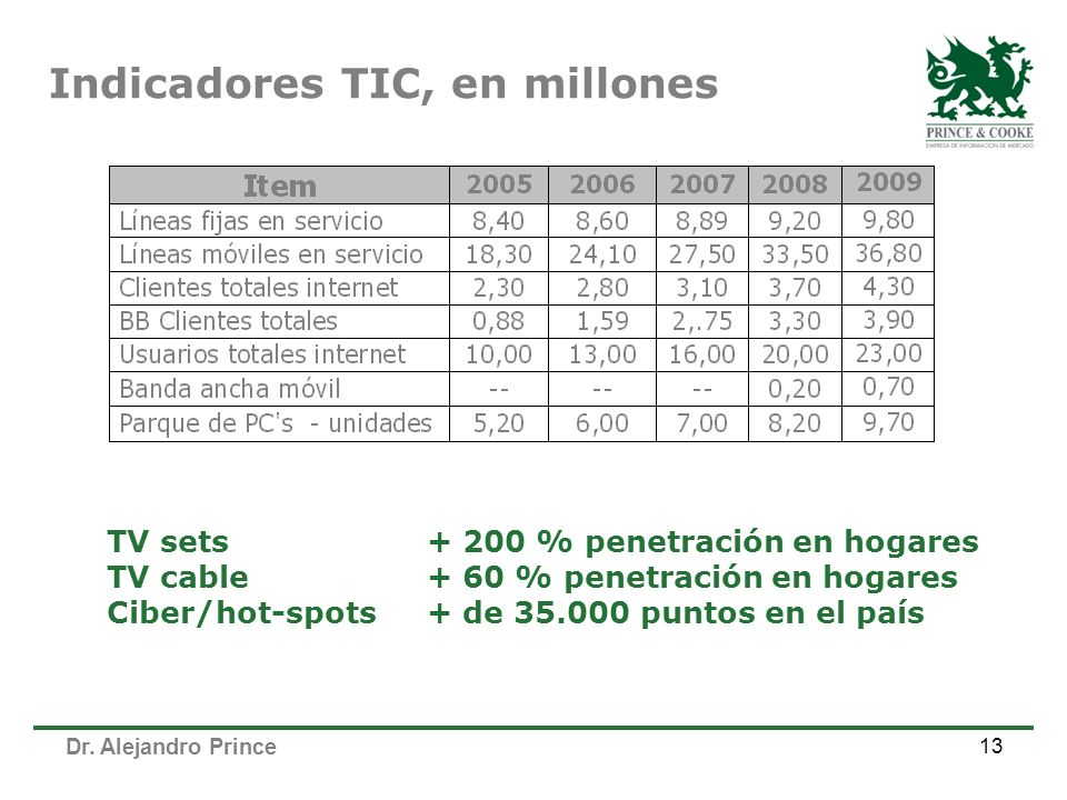 Indicadores TIC, en millones
