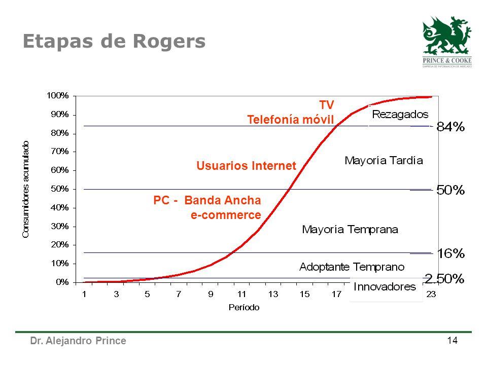 Etapas de Rogers TV Telefonía móvil Usuarios Internet PC - Banda Ancha