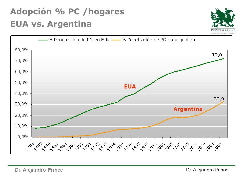 Adopción % PC /hogares EUA vs. Argentina