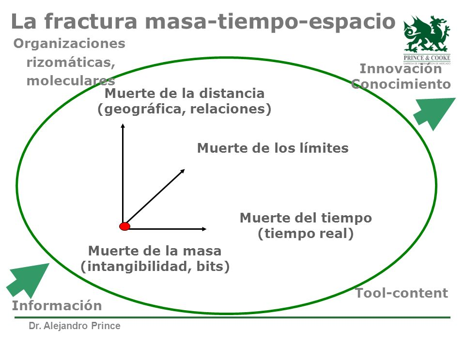 La fractura masa-tiempo-espacio
