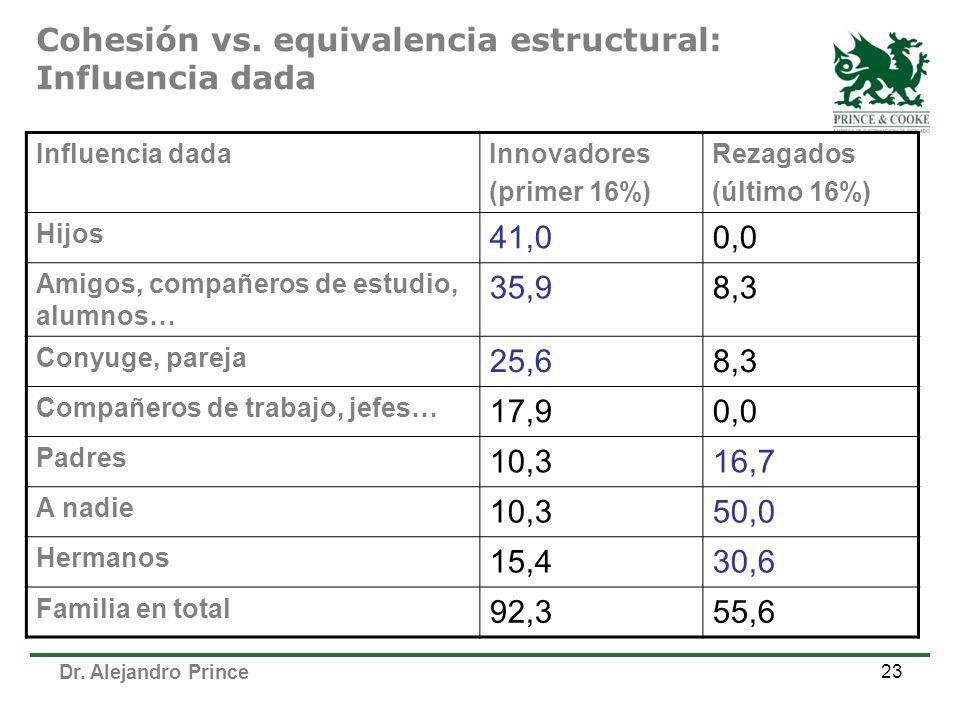 Cohesión vs. equivalencia estructural: Influencia dada