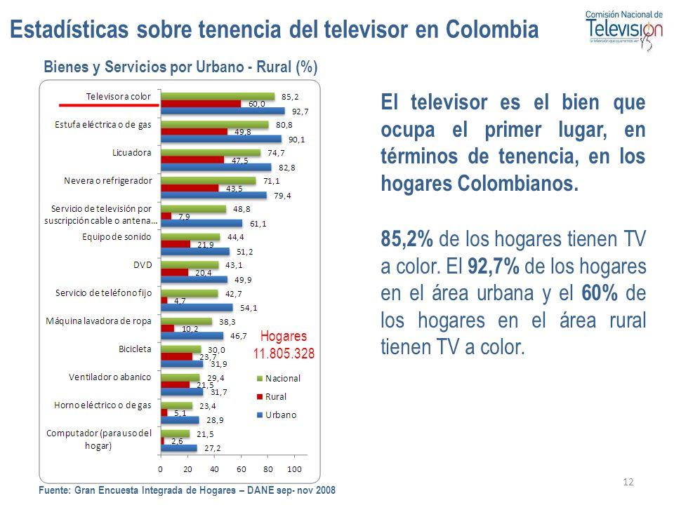 Estadísticas sobre tenencia del televisor en Colombia