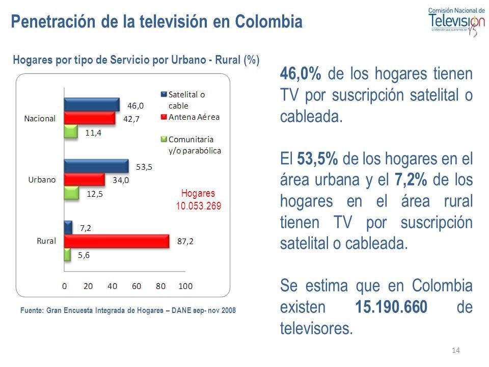Penetración de la televisión en Colombia