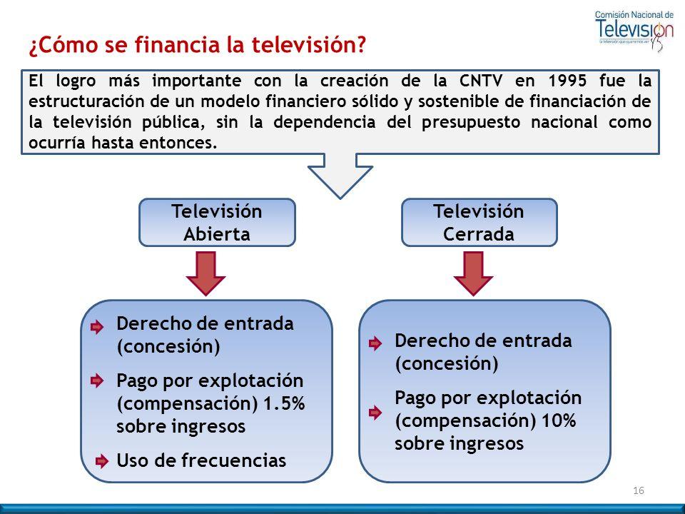 ¿Cómo se financia la televisión