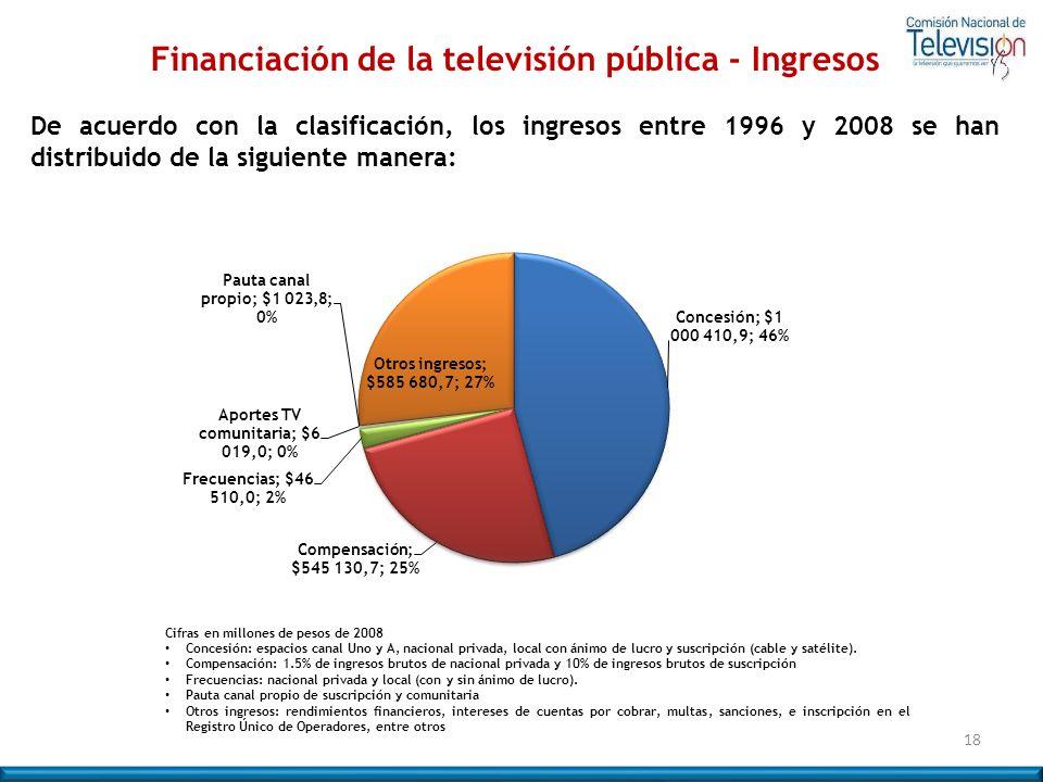 Financiación de la televisión pública - Ingresos