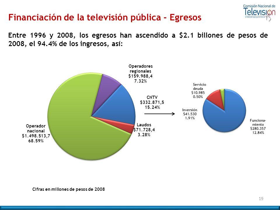 Financiación de la televisión pública - Egresos
