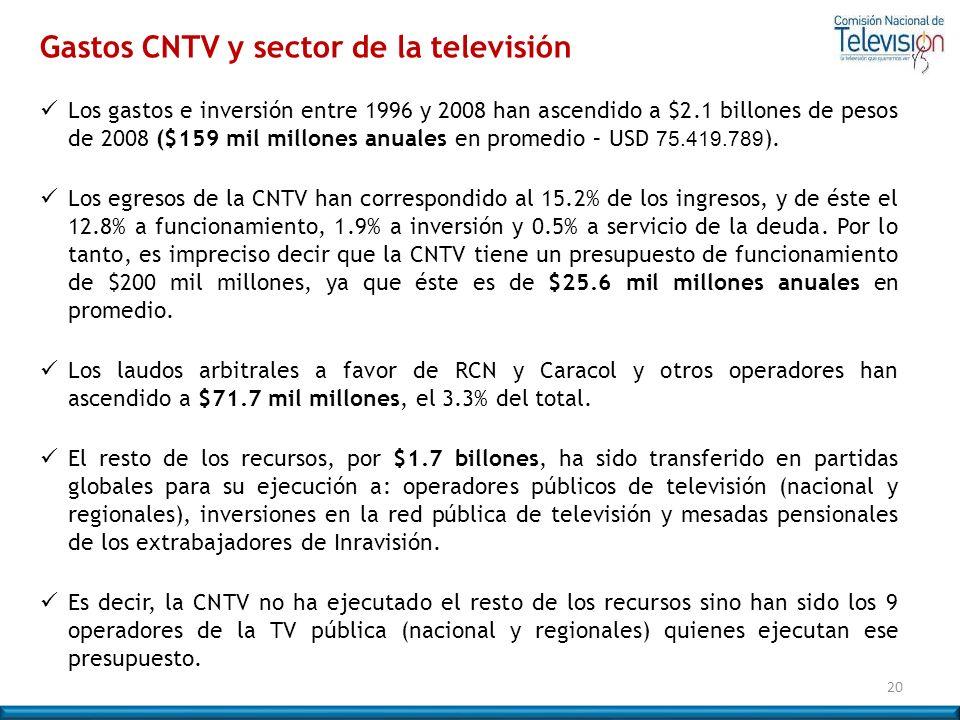Gastos CNTV y sector de la televisión
