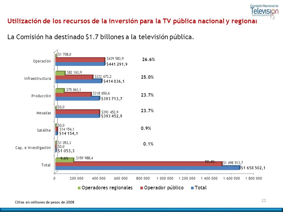 La Comisión ha destinado $1.7 billones a la televisión pública.