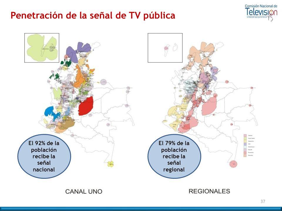Penetración de la señal de TV pública