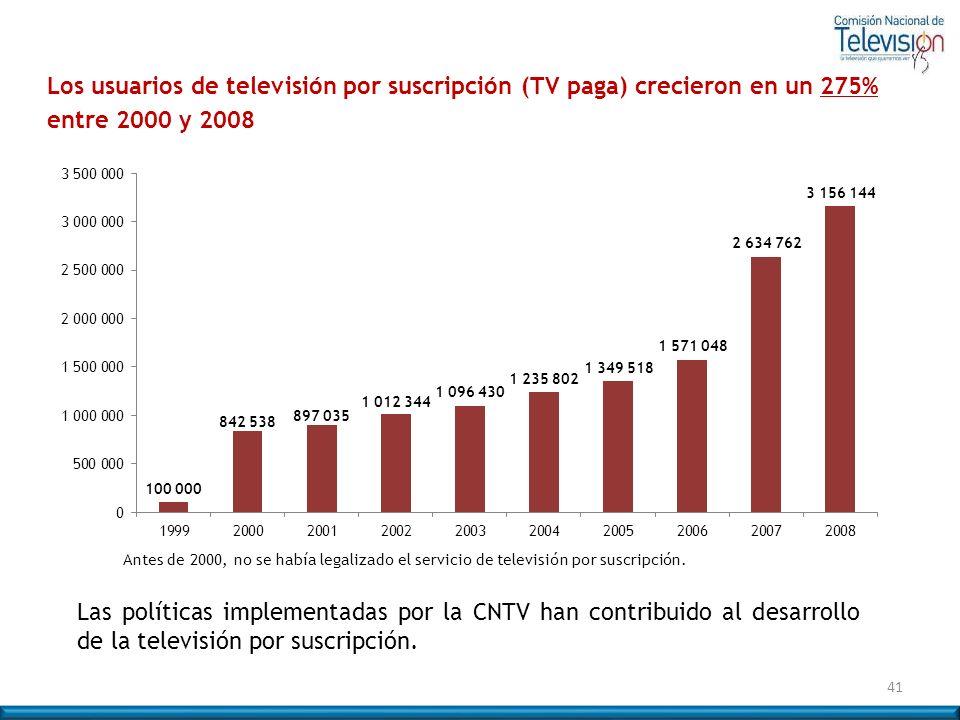 Los usuarios de televisión por suscripción (TV paga) crecieron en un 275% entre 2000 y 2008