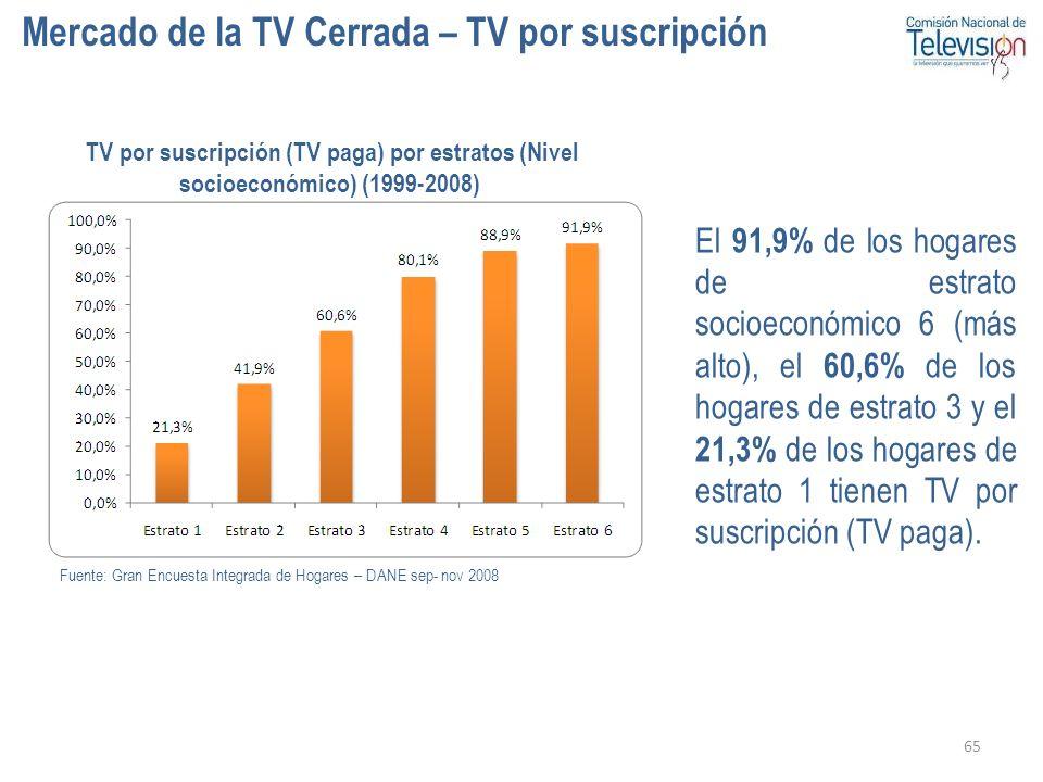 Mercado de la TV Cerrada – TV por suscripción