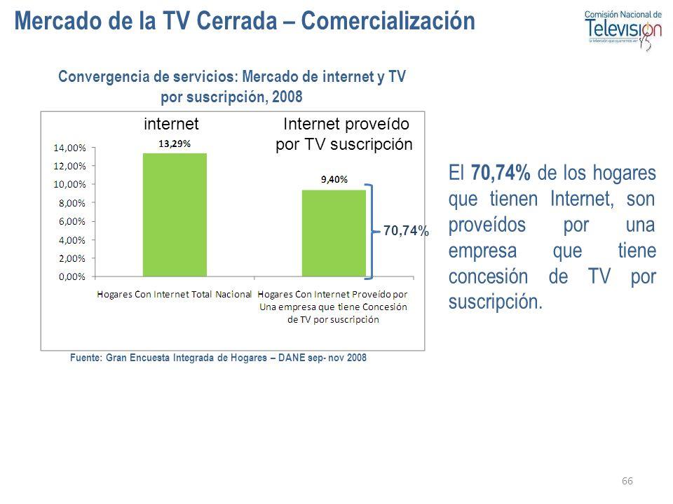 Internet proveído por TV suscripción