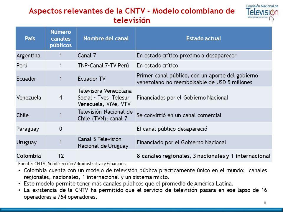 Aspectos relevantes de la CNTV - Modelo colombiano de televisión