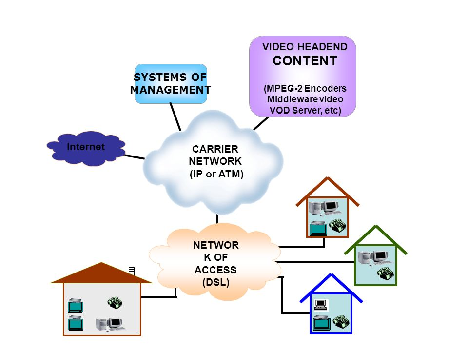 CONTENT VIDEO HEADEND SYSTEMS OF MANAGEMENT Internet CARRIER NETWORK
