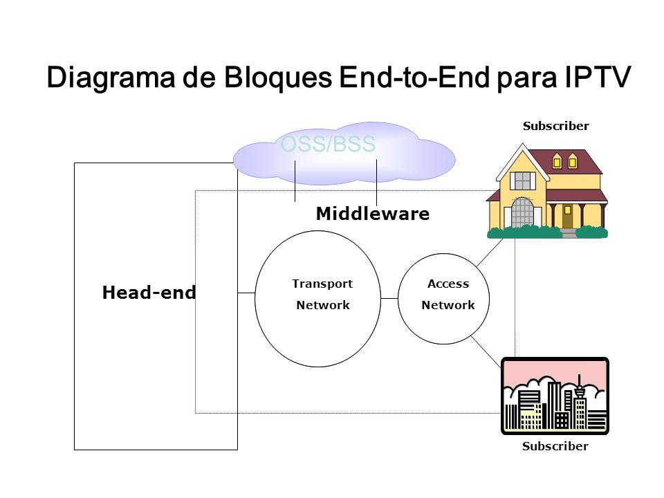 Diagrama de Bloques End-to-End para IPTV