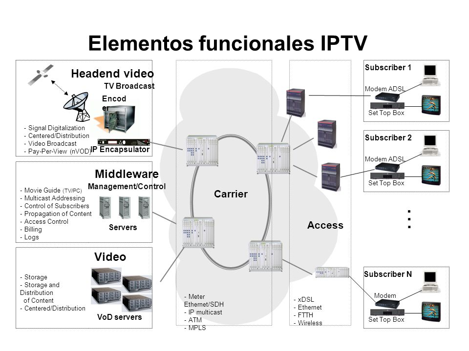 … Elementos funcionales IPTV Headend video Middleware Video Carrier