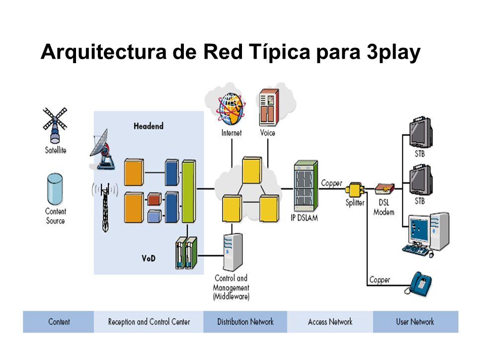 Arquitectura de Red Típica para 3play