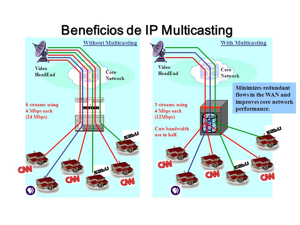 Beneficios de IP Multicasting