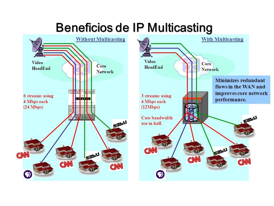 Beneficios de IP Multicasting