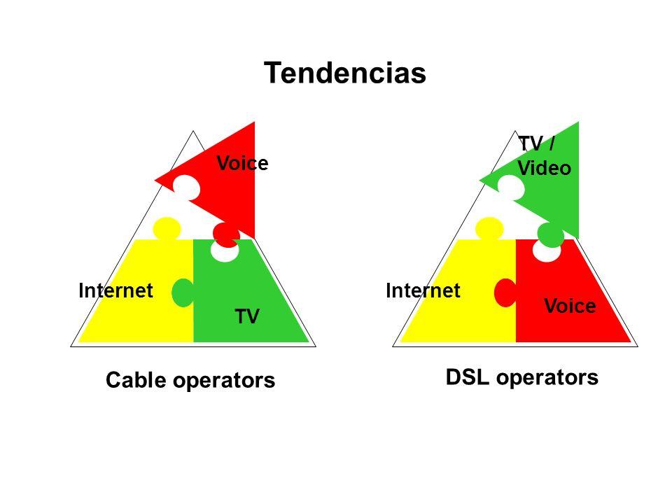 Tendencias Cable operators DSL operators Voice Internet TV TV / Video