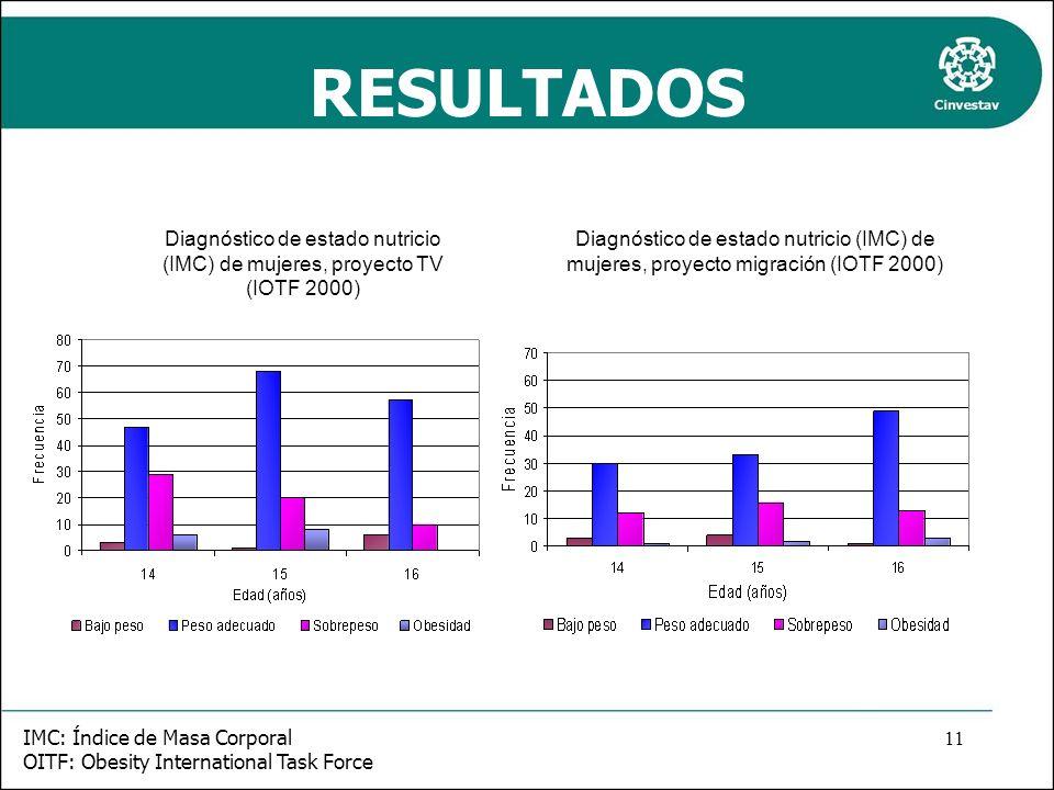 RESULTADOS Diagnóstico de estado nutricio (IMC) de mujeres, proyecto TV (IOTF 2000)