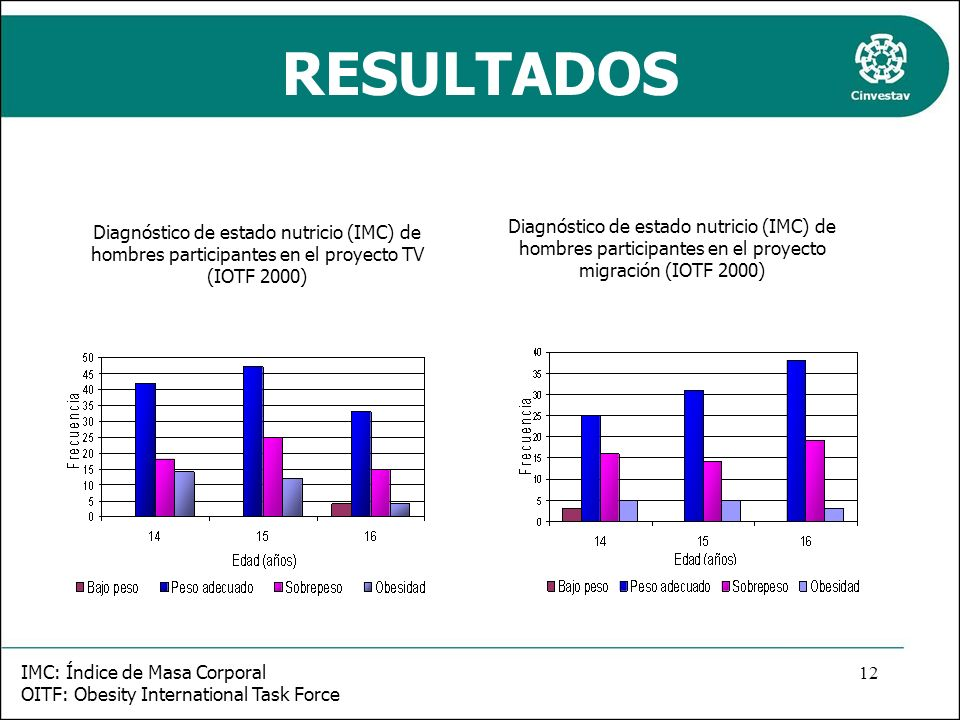 RESULTADOS Diagnóstico de estado nutricio (IMC) de hombres participantes en el proyecto migración (IOTF 2000)