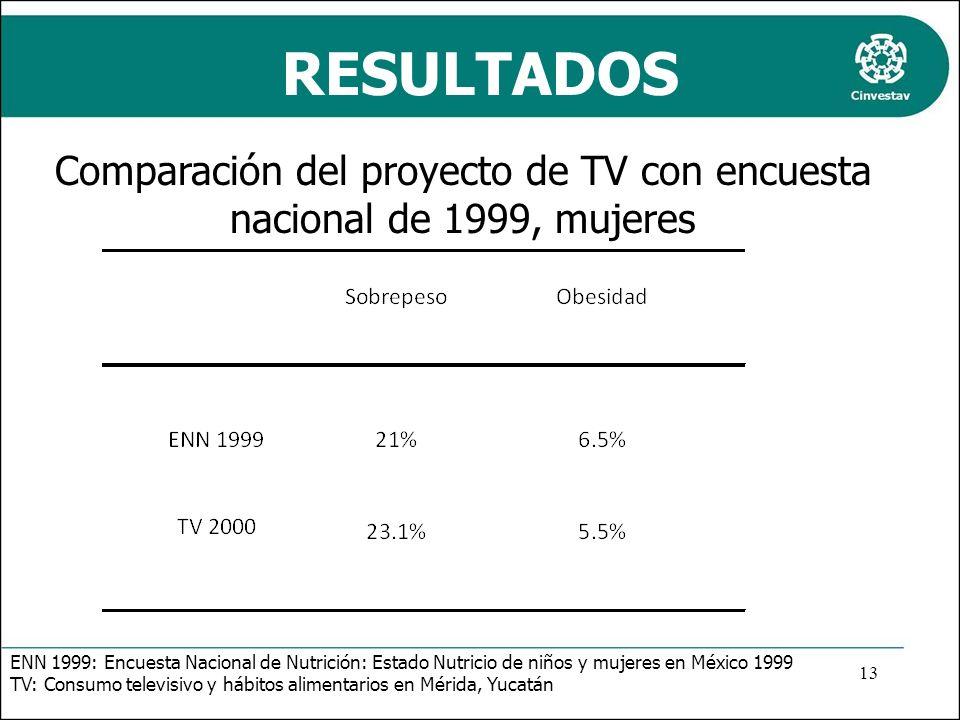 Comparación del proyecto de TV con encuesta nacional de 1999, mujeres