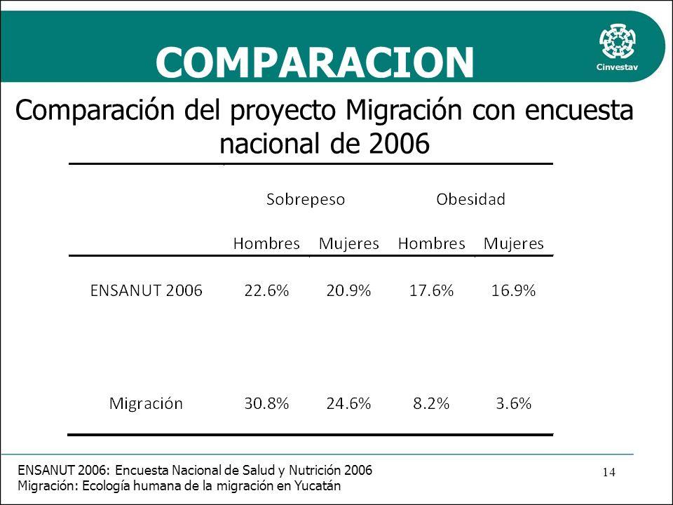 Comparación del proyecto Migración con encuesta nacional de 2006