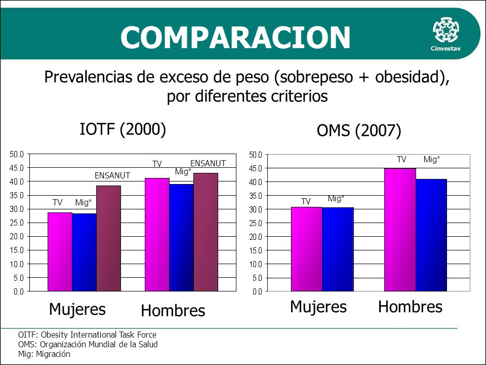 COMPARACION Prevalencias de exceso de peso (sobrepeso + obesidad), por diferentes criterios. IOTF (2000)