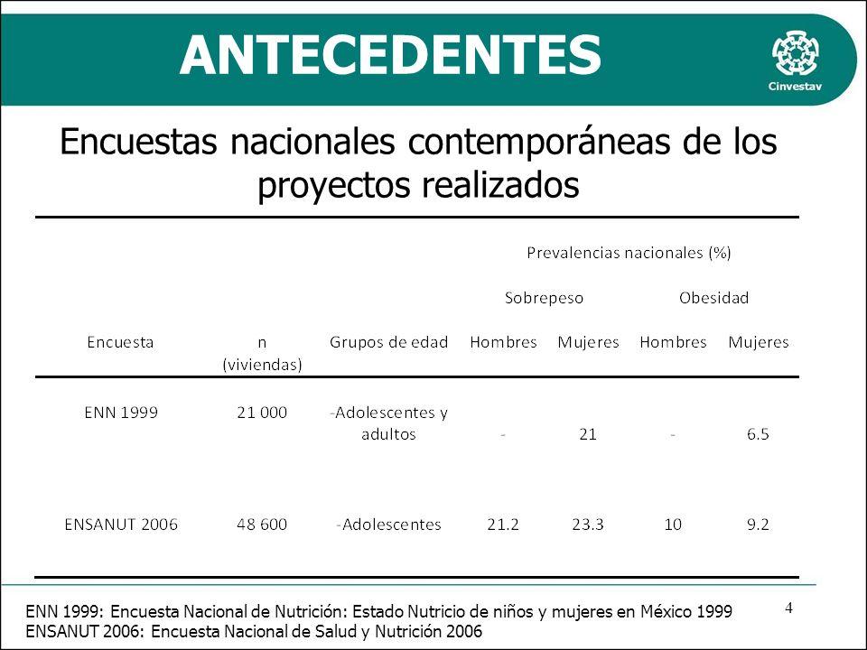 Encuestas nacionales contemporáneas de los proyectos realizados