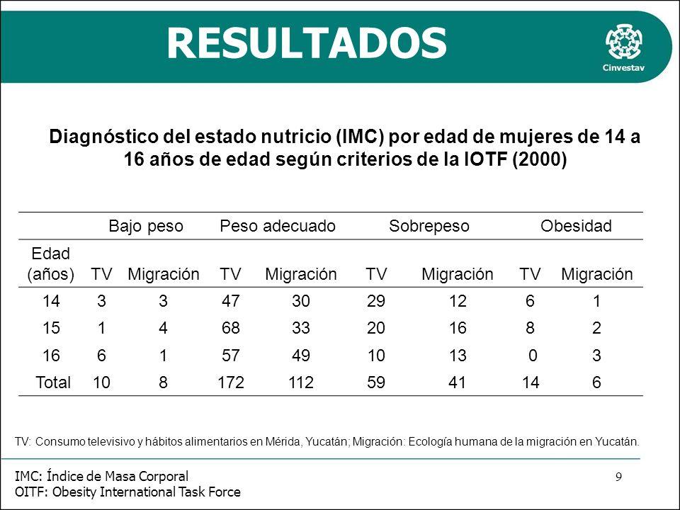 RESULTADOS Diagnóstico del estado nutricio (IMC) por edad de mujeres de 14 a 16 años de edad según criterios de la IOTF (2000)