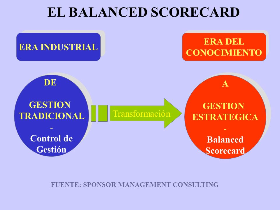 FUENTE: SPONSOR MANAGEMENT CONSULTING