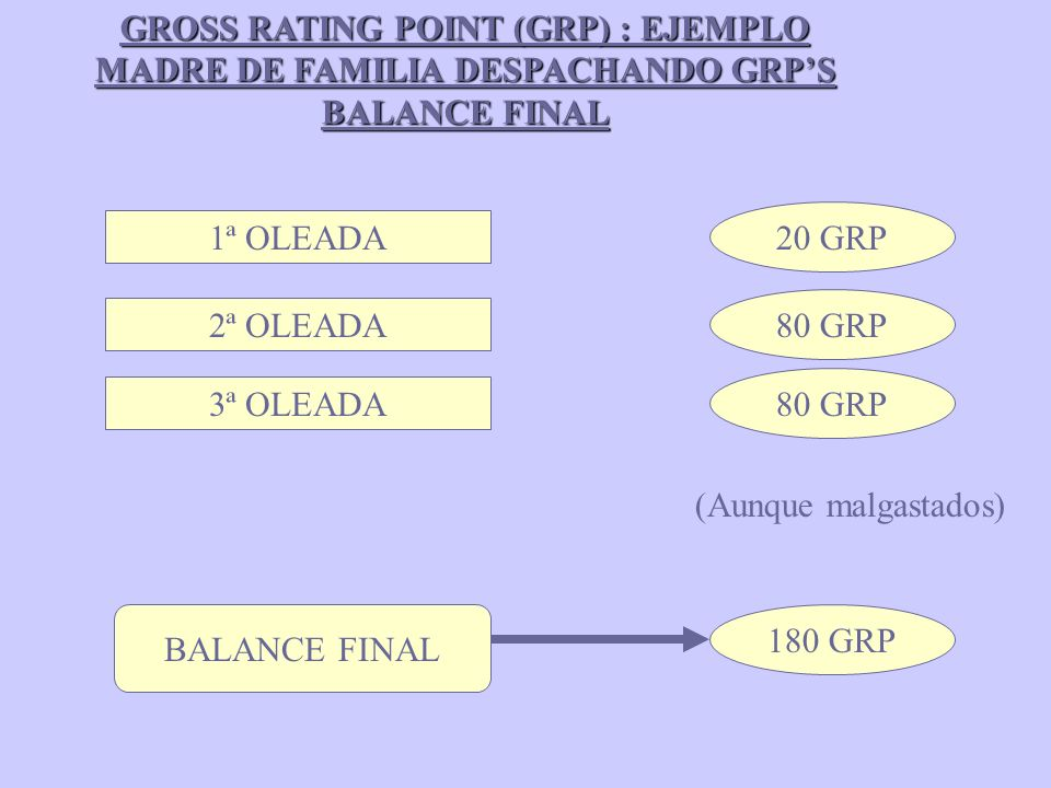 GROSS RATING POINT (GRP) : EJEMPLO MADRE DE FAMILIA DESPACHANDO GRP'S