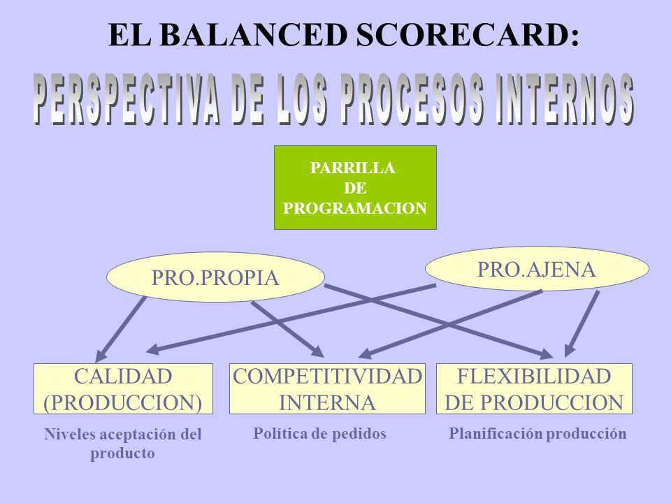 EL BALANCED SCORECARD: Niveles aceptación del Planificación producción
