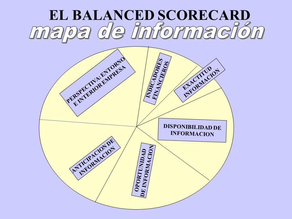EL BALANCED SCORECARD mapa de información PERSPECTIVA: ENTORNO