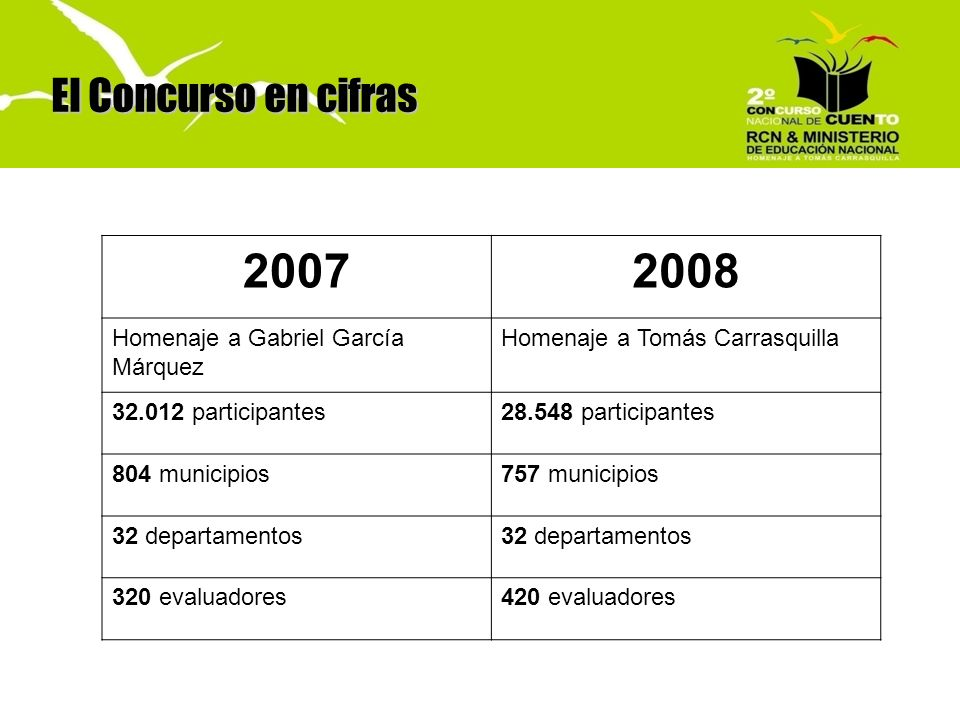 2007 2008 El Concurso en cifras Homenaje a Gabriel García Márquez