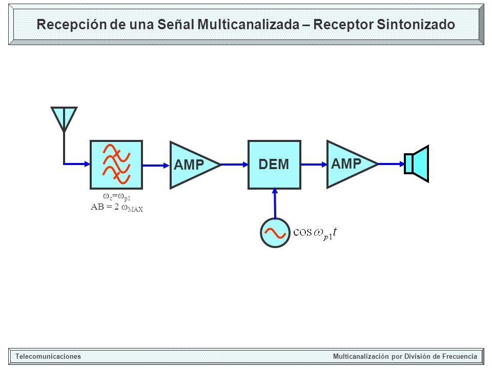 Recepción de una Señal Multicanalizada – Receptor Sintonizado
