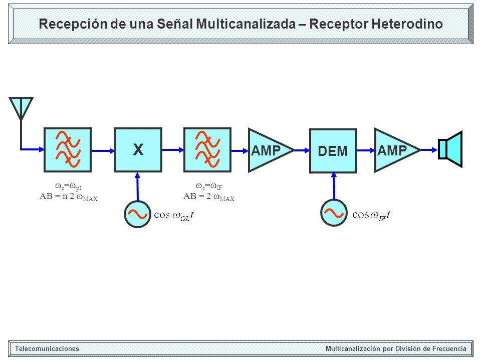 Recepción de una Señal Multicanalizada – Receptor Heterodino