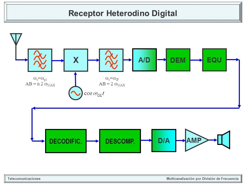 Receptor Heterodino Digital