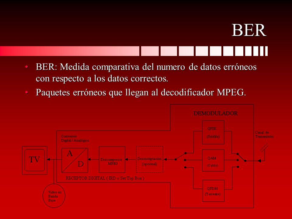 BER BER: Medida comparativa del numero de datos erróneos con respecto a los datos correctos.