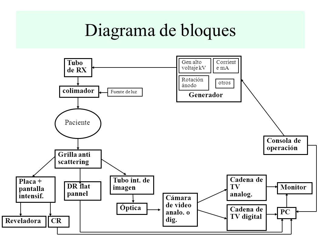 Diagrama de bloques Generador Tubo de RX colimador Paciente