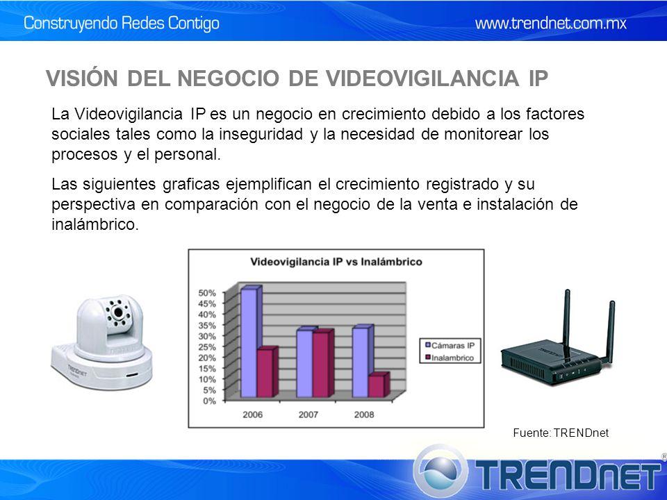 VISIÓN DEL NEGOCIO DE VIDEOVIGILANCIA IP