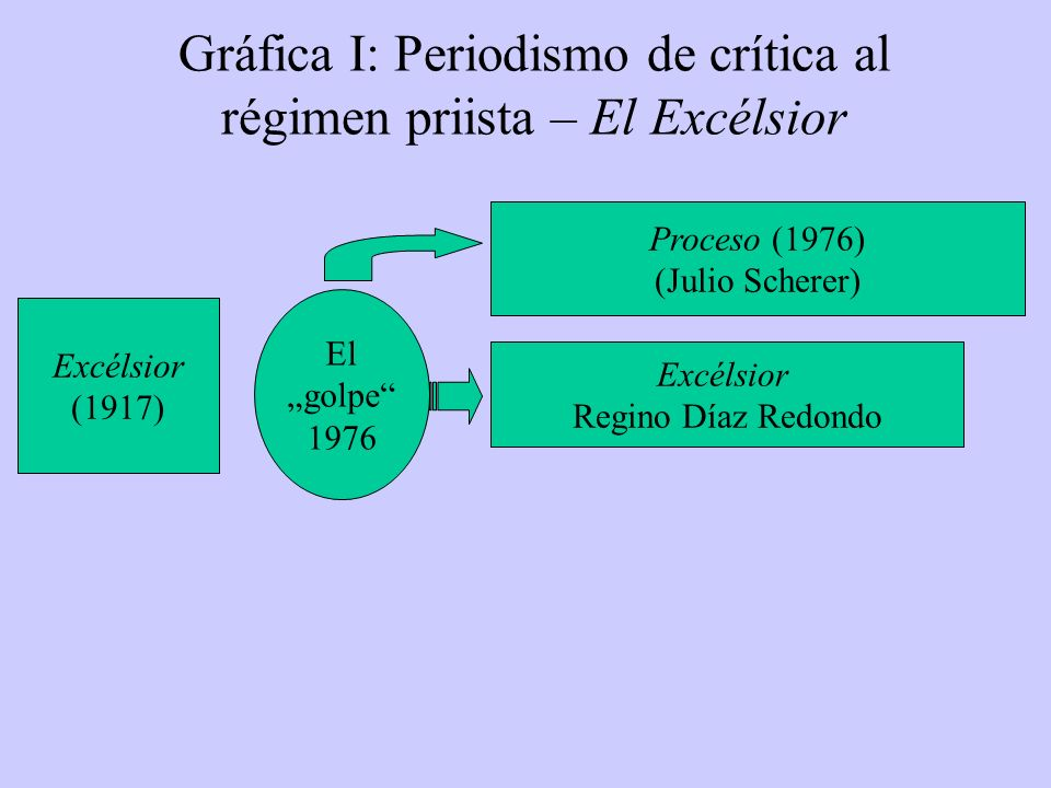 Gráfica I: Periodismo de crítica al régimen priista – El Excélsior