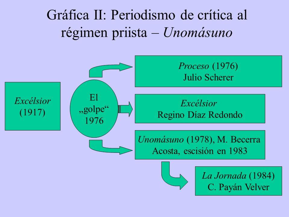Gráfica II: Periodismo de crítica al régimen priista – Unomásuno