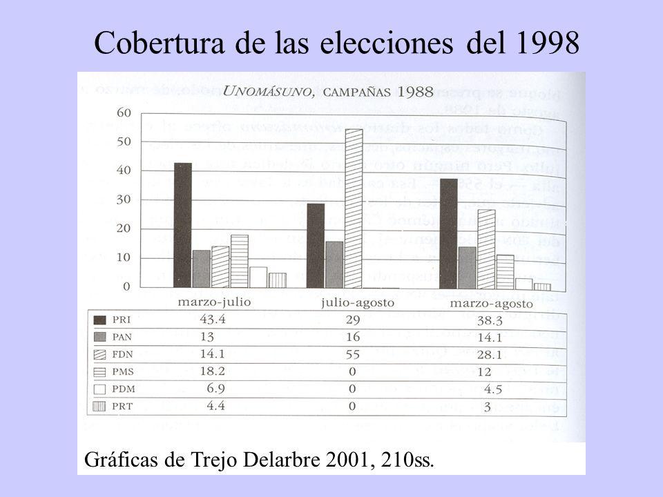 Cobertura de las elecciones del 1998