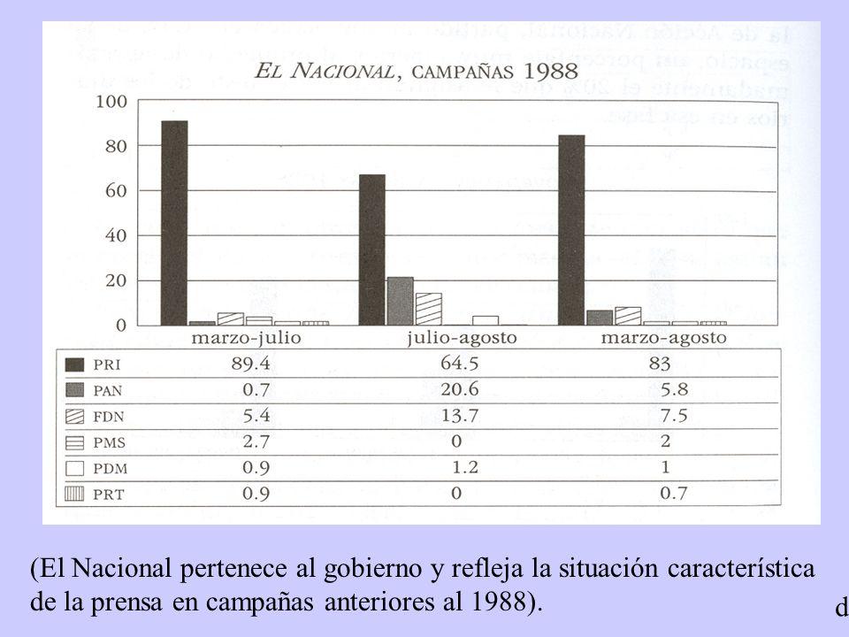 (El Nacional pertenece al gobierno y refleja la situación característica