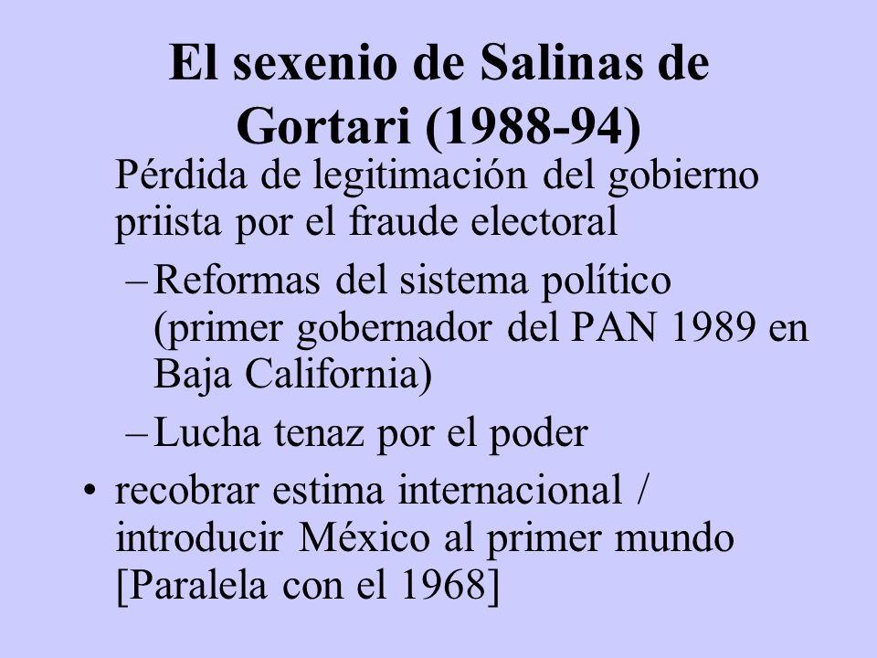 El sexenio de Salinas de Gortari (1988-94)
