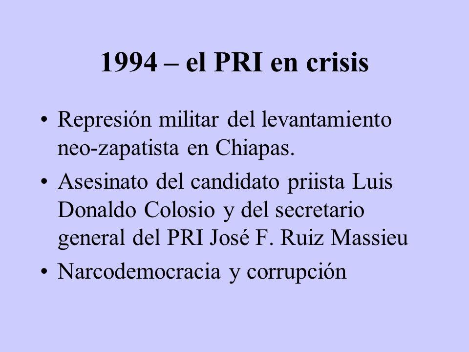 1994 – el PRI en crisis Represión militar del levantamiento neo-zapatista en Chiapas.